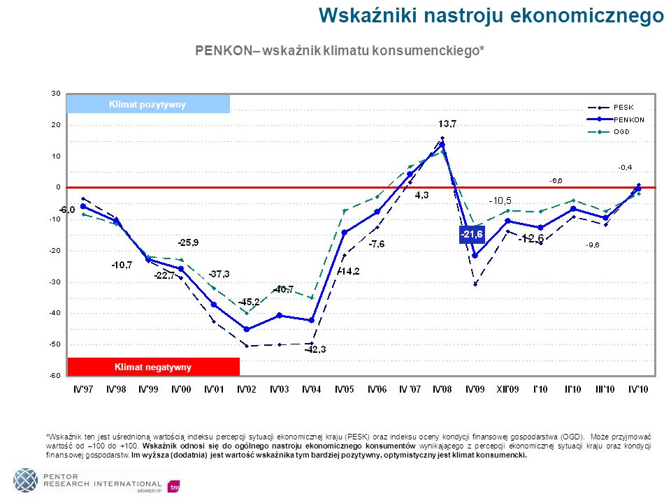 PENKON– wskaźnik klimatu konsumenckiego*