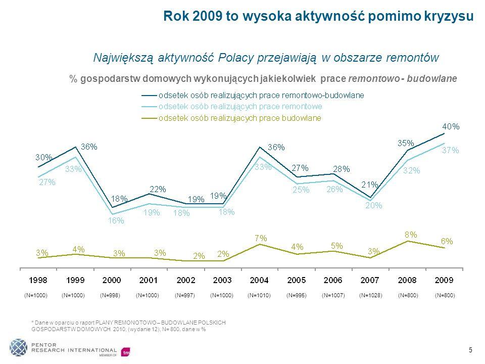 Największą aktywność Polacy przejawiają w obszarze remontów