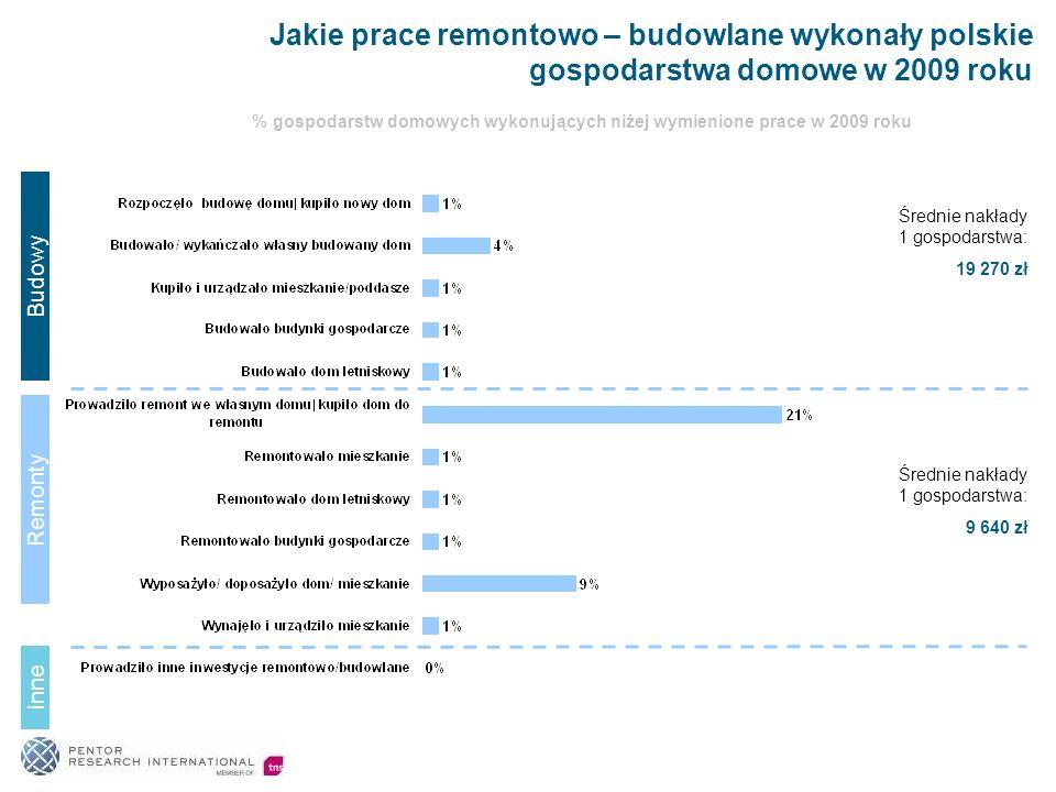 % gospodarstw domowych wykonujących niżej wymienione prace w 2009 roku