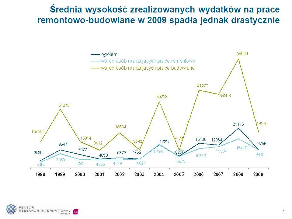 Średnia wysokość zrealizowanych wydatków na prace remontowo-budowlane w 2009 spadła jednak drastycznie