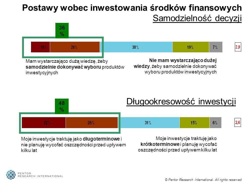 Postawy wobec inwestowania środków finansowych Samodzielność decyzji