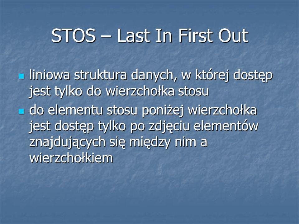 STOS – Last In First Out liniowa struktura danych, w której dostęp jest tylko do wierzchołka stosu.