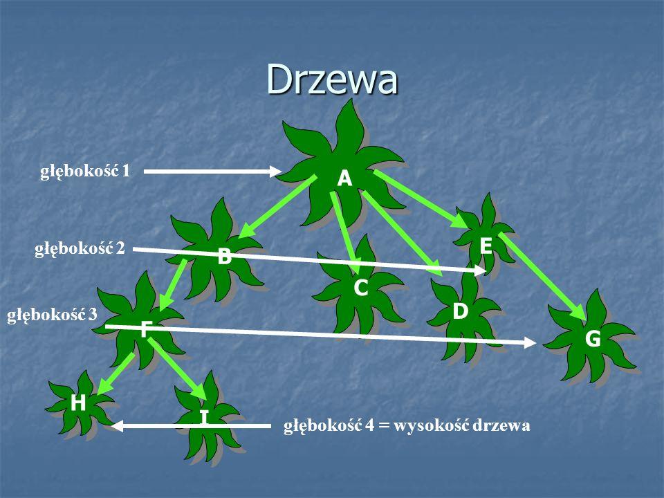 Drzewa A E B C D F G H I głębokość 1 głębokość 2 głębokość 3