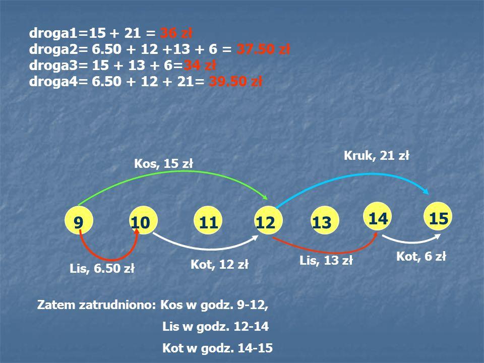droga1=15 + 21 = 36 zł droga2= 6. 50 + 12 +13 + 6 = 37