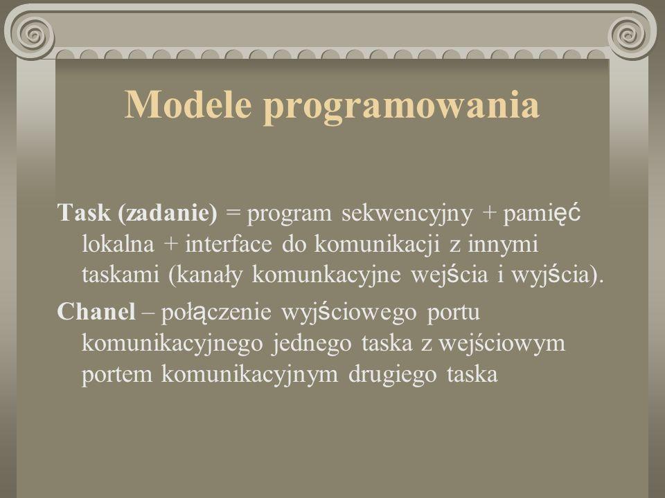 Modele programowania