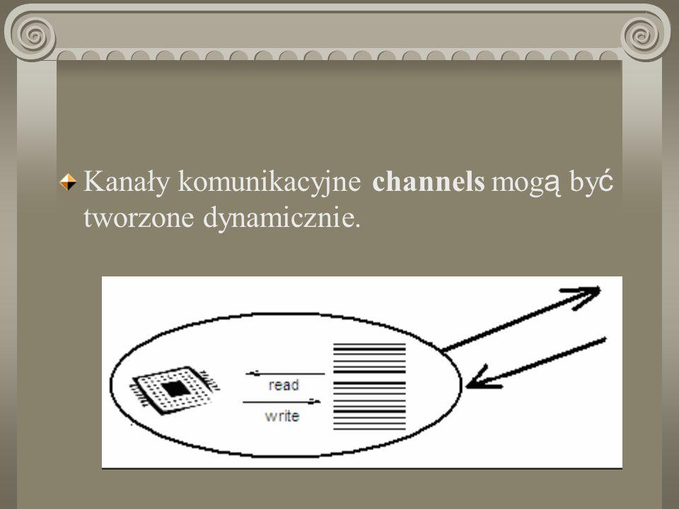 Kanały komunikacyjne channels mogą być tworzone dynamicznie.