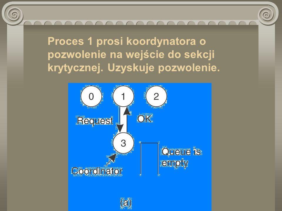 Proces 1 prosi koordynatora o pozwolenie na wejście do sekcji krytycznej. Uzyskuje pozwolenie.