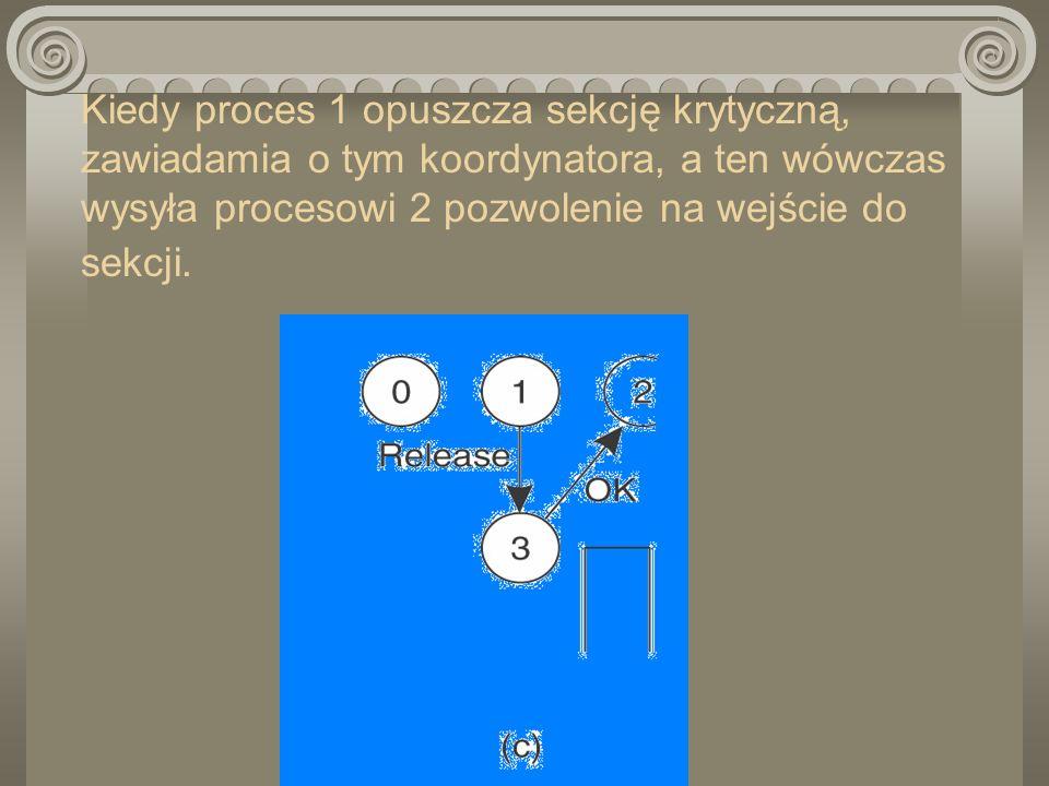 Kiedy proces 1 opuszcza sekcję krytyczną, zawiadamia o tym koordynatora, a ten wówczas wysyła procesowi 2 pozwolenie na wejście do sekcji.