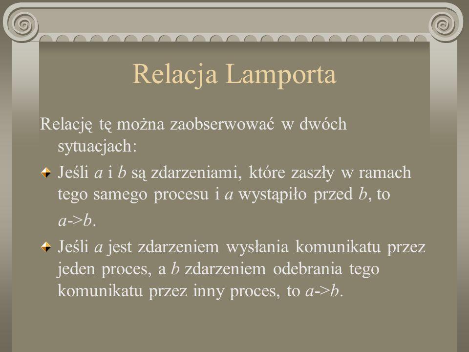 Relacja Lamporta Relację tę można zaobserwować w dwóch sytuacjach: