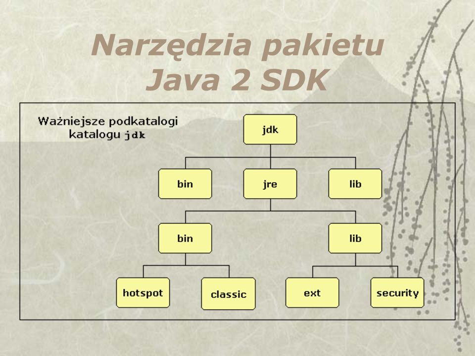 Narzędzia pakietu Java 2 SDK
