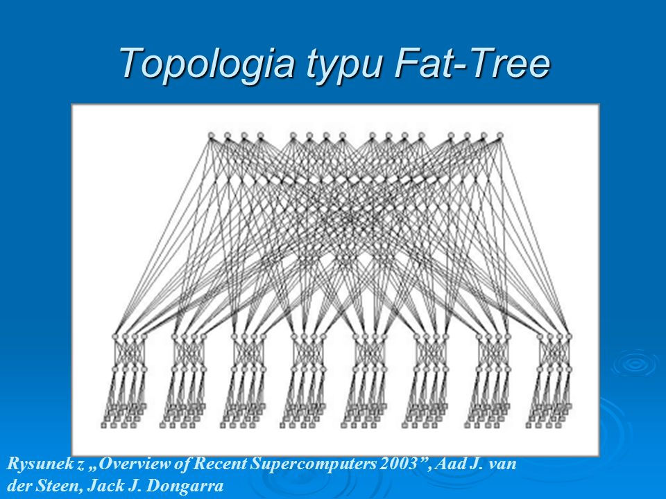 Topologia typu Fat-Tree