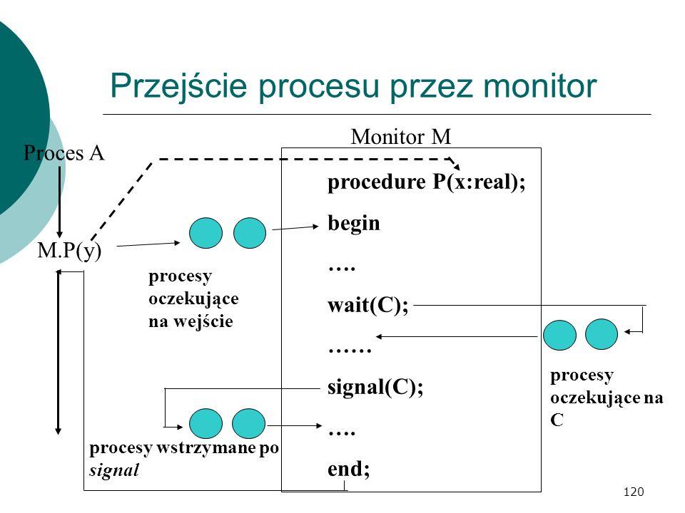 Przejście procesu przez monitor