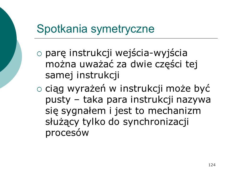 Spotkania symetryczne