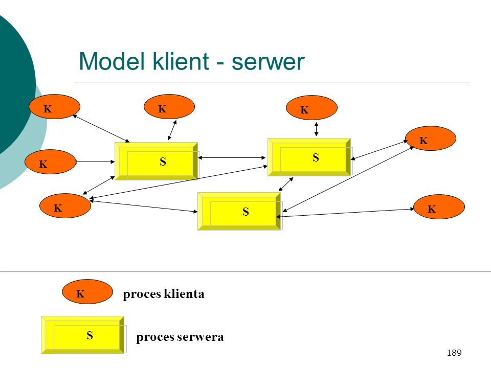Model klient - serwer proces klienta proces serwera S S S S K K K K K