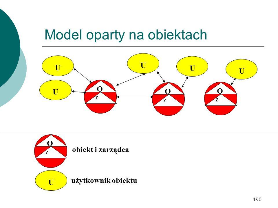 Model oparty na obiektach