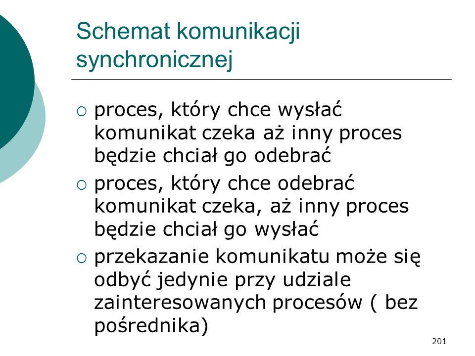 Schemat komunikacji synchronicznej