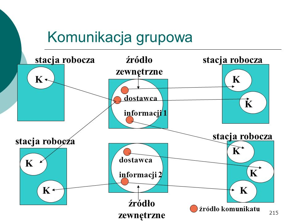 Komunikacja grupowa stacja robocza źródło zewnętrzne stacja robocza K