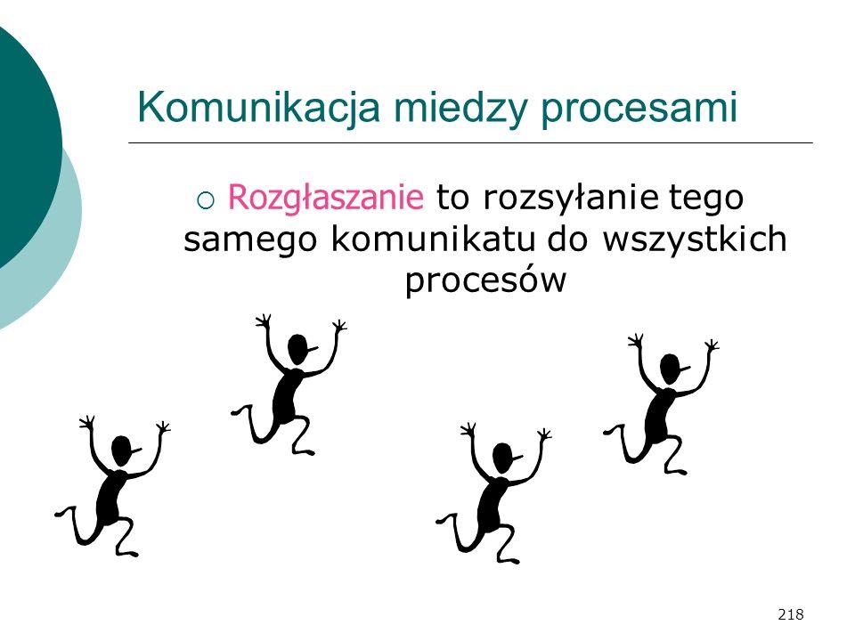 Komunikacja miedzy procesami