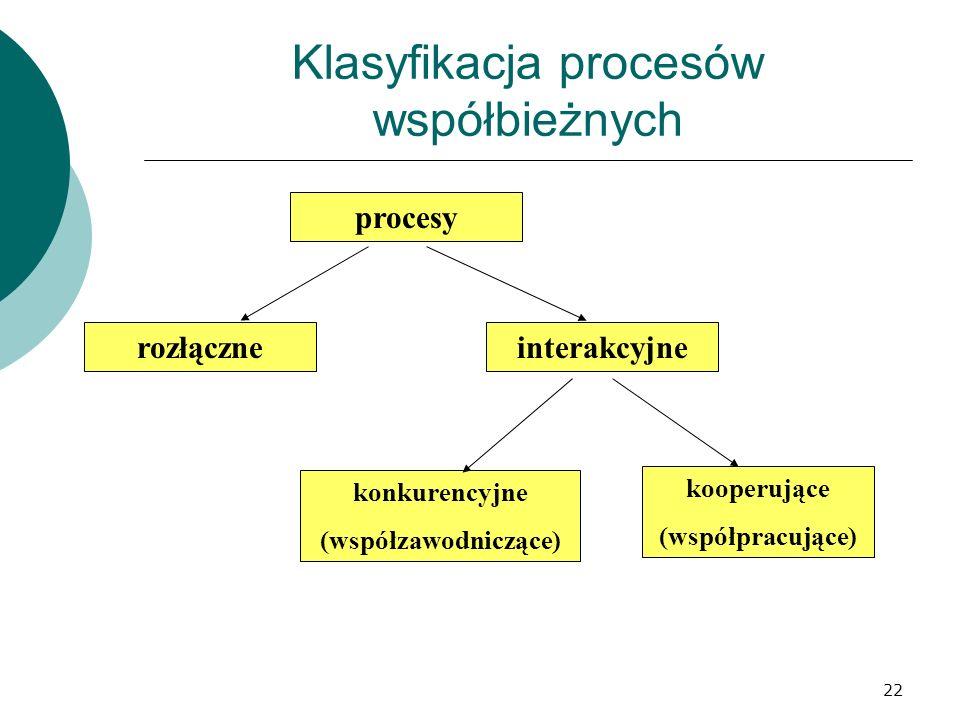 Klasyfikacja procesów współbieżnych