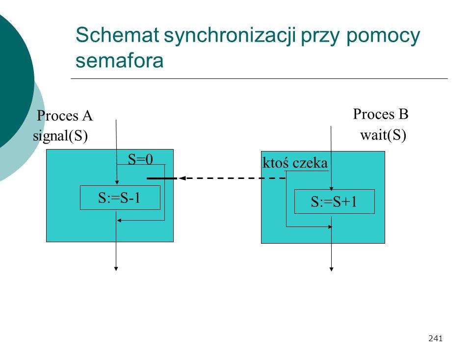 Schemat synchronizacji przy pomocy semafora