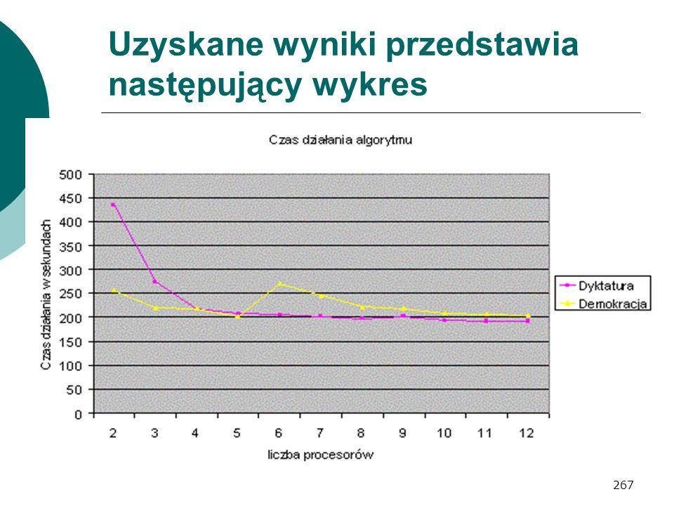 Uzyskane wyniki przedstawia następujący wykres