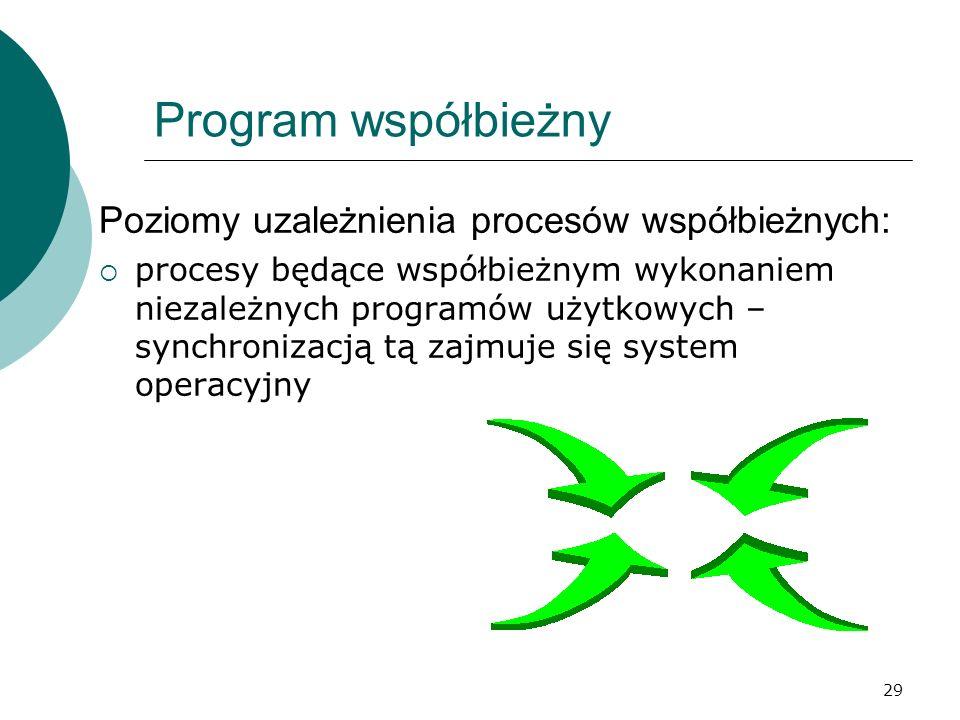 Program współbieżny Poziomy uzależnienia procesów współbieżnych: