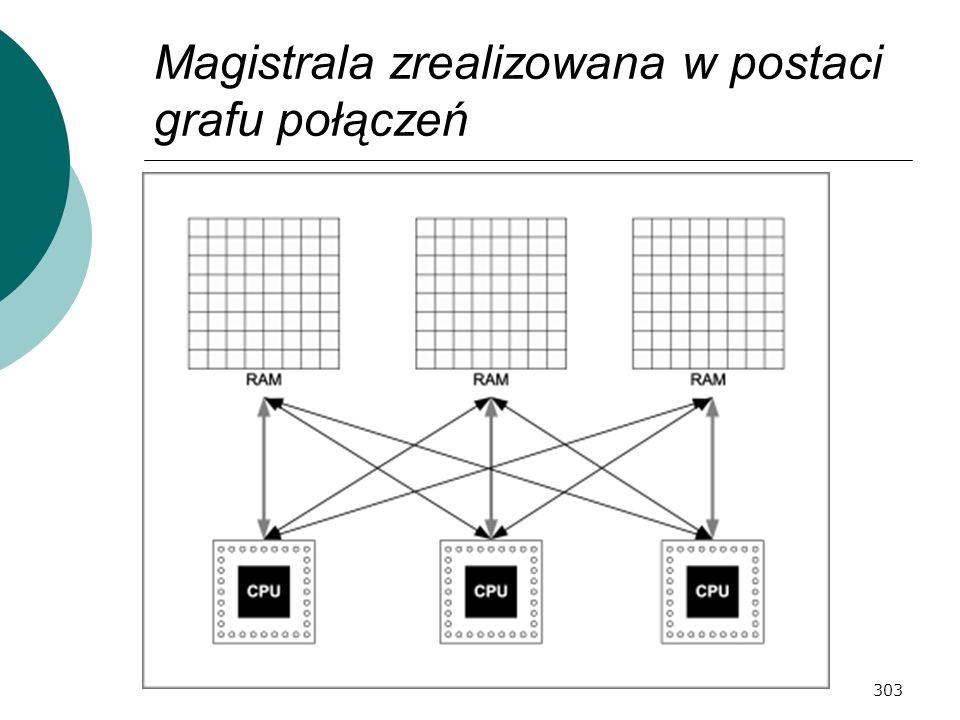 Magistrala zrealizowana w postaci grafu połączeń