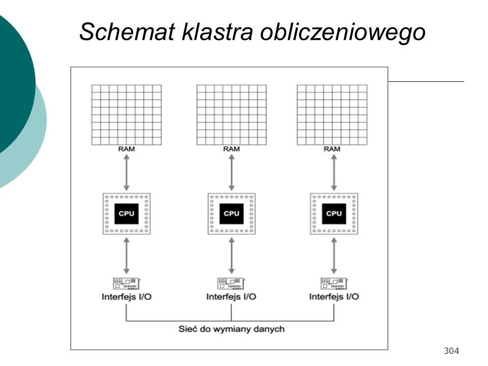 Schemat klastra obliczeniowego