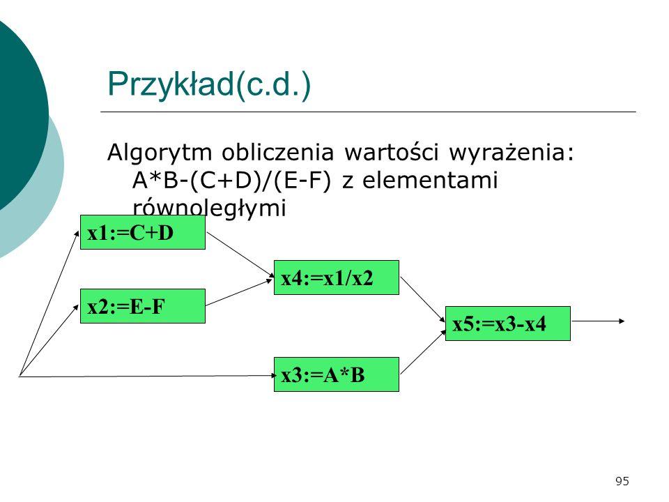 Przykład(c.d.) Algorytm obliczenia wartości wyrażenia: A*B-(C+D)/(E-F) z elementami równoległymi. x1:=C+D.