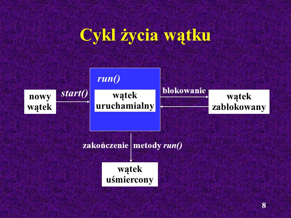 Cykl życia wątku run() start() nowy wątek wątek uruchamialny