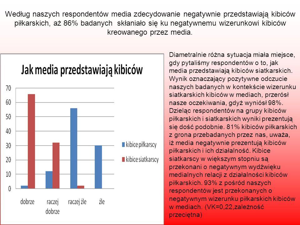 Według naszych respondentów media zdecydowanie negatywnie przedstawiają kibiców piłkarskich, aż 86% badanych skłaniało się ku negatywnemu wizerunkowi kibiców kreowanego przez media.