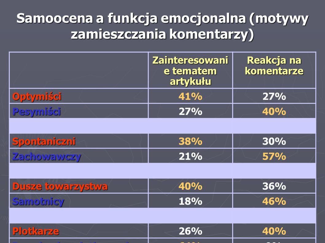 Samoocena a funkcja emocjonalna (motywy zamieszczania komentarzy)