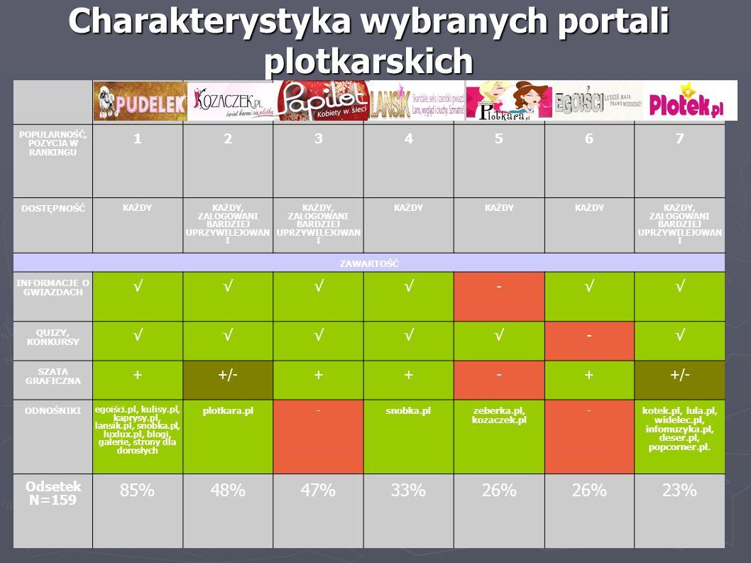 Charakterystyka wybranych portali plotkarskich