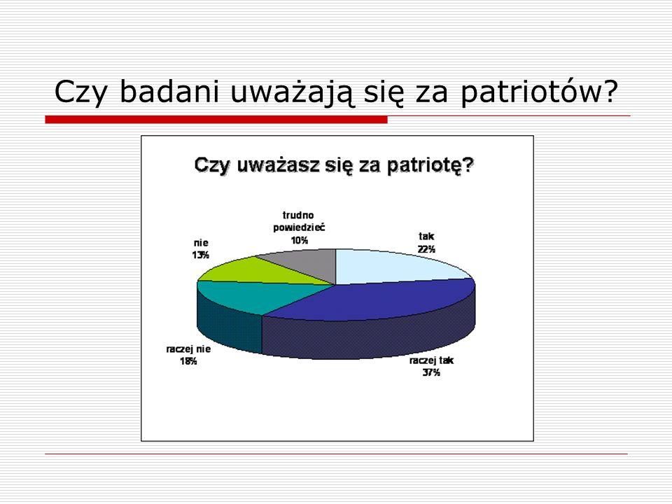 Czy badani uważają się za patriotów