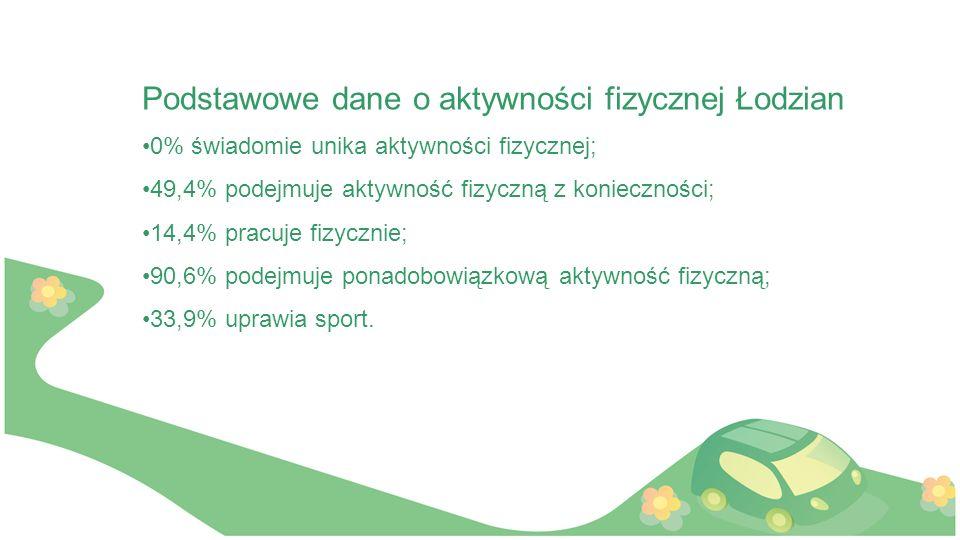 Podstawowe dane o aktywności fizycznej Łodzian