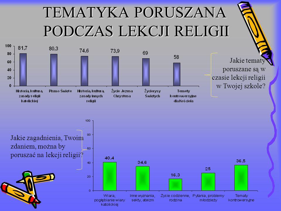 TEMATYKA PORUSZANA PODCZAS LEKCJI RELIGII