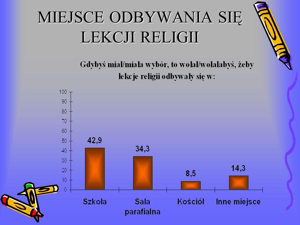 MIEJSCE ODBYWANIA SIĘ LEKCJI RELIGII