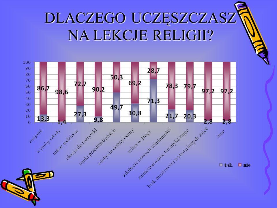DLACZEGO UCZĘSZCZASZ NA LEKCJE RELIGII