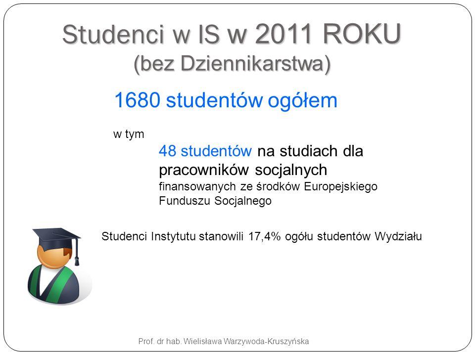 Studenci w IS w 2011 ROKU (bez Dziennikarstwa)