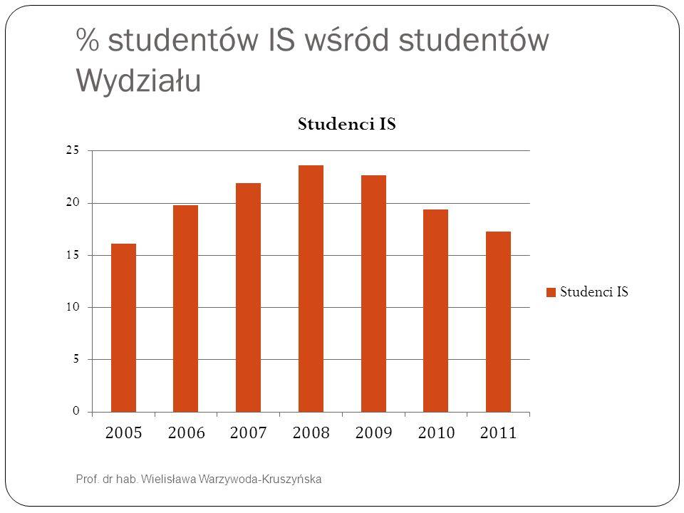 % studentów IS wśród studentów Wydziału