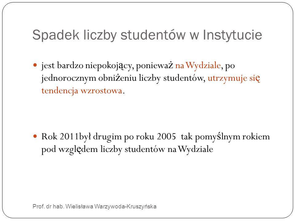 Spadek liczby studentów w Instytucie