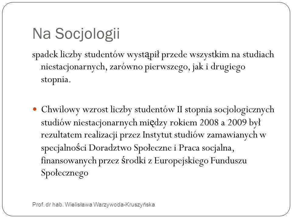 Na Socjologiispadek liczby studentów wystąpił przede wszystkim na studiach niestacjonarnych, zarówno pierwszego, jak i drugiego stopnia.