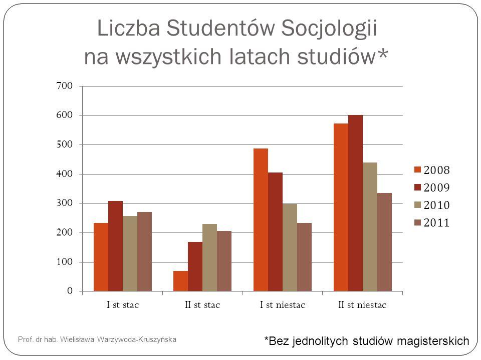 Liczba Studentów Socjologii na wszystkich latach studiów*