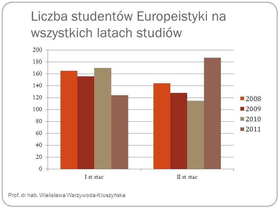 Liczba studentów Europeistyki na wszystkich latach studiów