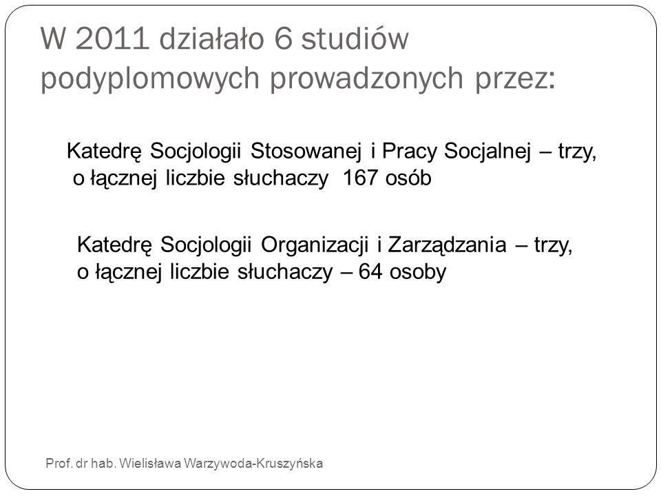 W 2011 działało 6 studiów podyplomowych prowadzonych przez: