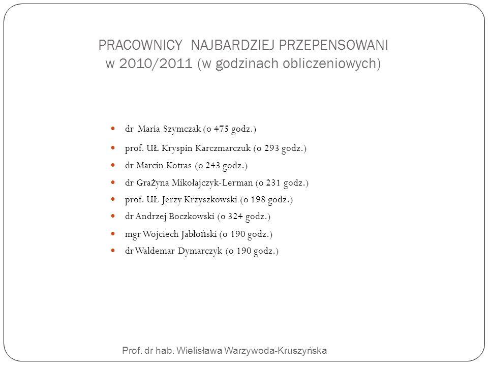 Prof. dr hab. Wielisława Warzywoda-Kruszyńska