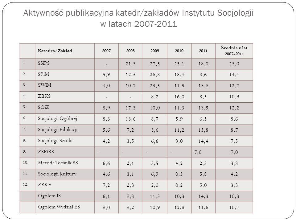 Aktywność publikacyjna katedr/zakładów Instytutu Socjologii w latach 2007-2011