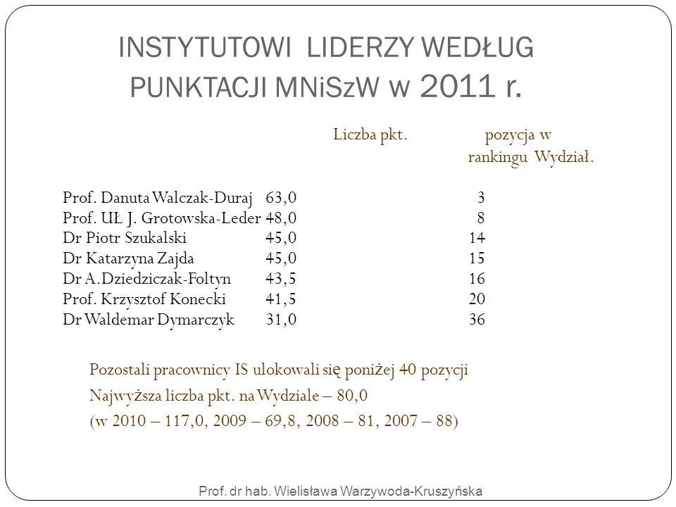 INSTYTUTOWI LIDERZY WEDŁUG PUNKTACJI MNiSzW w 2011 r.