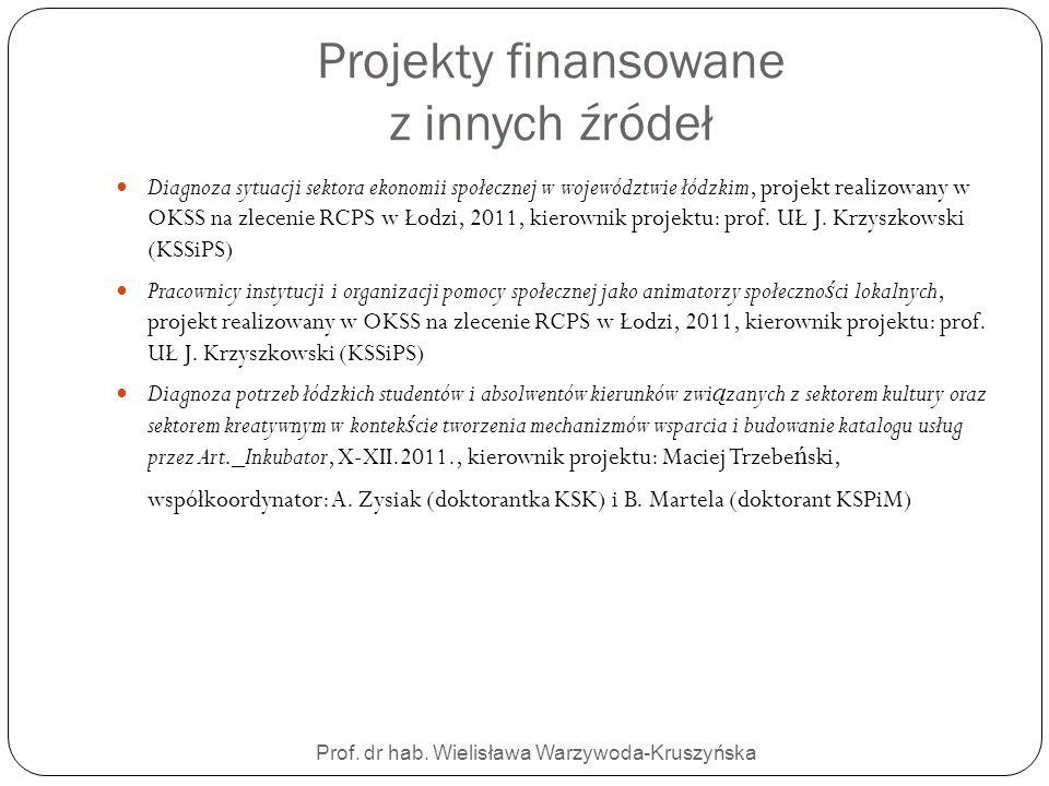 Projekty finansowane z innych źródeł