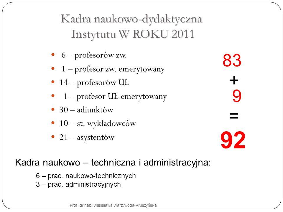 Kadra naukowo-dydaktyczna Instytutu W ROKU 2011